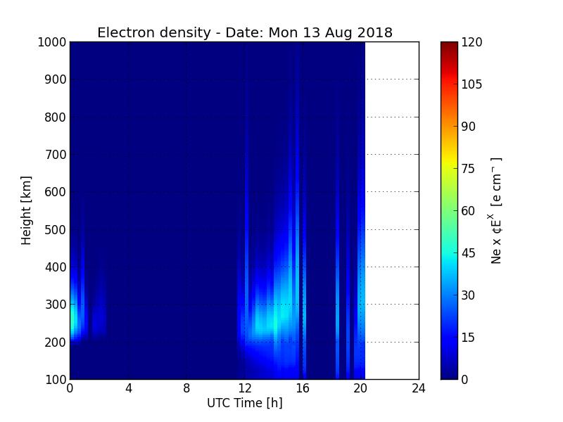 JRO Electron density © NASA's Community Coordinated Modeling ( http://ccmc.gsfc.nasa.gov )