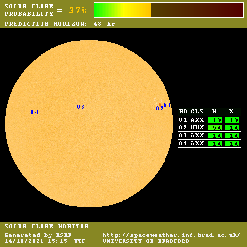 Suivi et probabilités des éruptions solaires à 48h