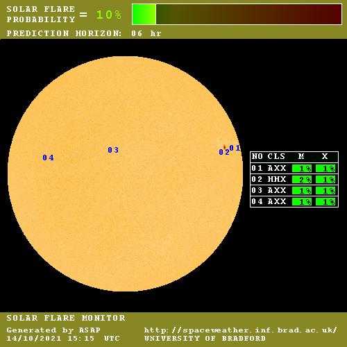 Suivi et probabilités des éruptions solaires à 6h